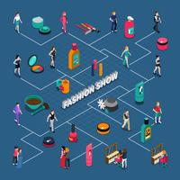 Fluxograma isométrico do desfile de moda