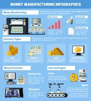 Conjunto de infográfico de fabricação de dinheiro vetor