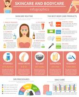 Layout de infográficos Skincare e Bodycare