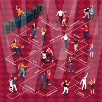 Cartaz de fluxograma isométrico de movimentos dançando pessoas