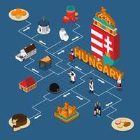 Composição do Fluxograma Turístico Isométrico da Hungria vetor