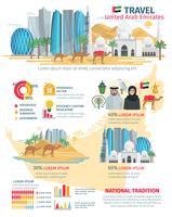 Infográfico de viagens nos Emirados Árabes Unidos
