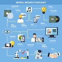 Fluxograma de Malhas Neurais