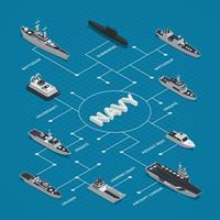 Composição de fluxograma isométrica de barcos militares