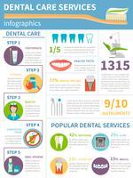 Conjunto de infográfico de atendimento odontológico