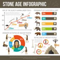 Infográfico da Idade da Pedra