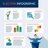 Conjunto de infográficos de eleição