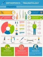 Cartaz dos infográficos das ortopedia do Traumatology