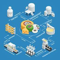 Fluxograma isométrico de fábrica de produção de queijo vetor