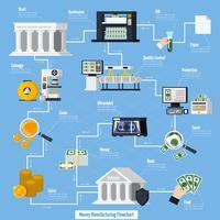 Fluxograma de Fabricação de Dinheiro vetor
