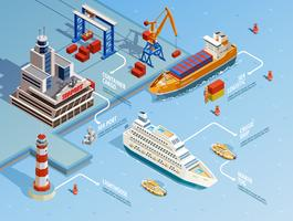 Infografia isométrica do porto marítimo