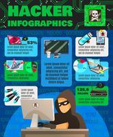 Cartaz de Infographic do Hackishness do computador vetor