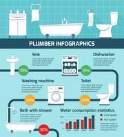 O canalizador trabalha o cartaz do infográfico