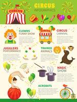 Conjunto de infográficos de circo