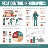 Infografias de controle de pragas