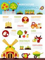 Cartaz de infográfico de fazenda de agricultura