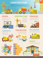 Modelo de infográfico de construção plana