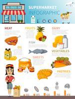 Cartaz de infográfico de comida de supermercado vetor