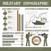 Exército Militar Infográfico Char Flat Poster vetor