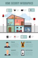 Infografia de segurança doméstica