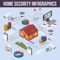 Cartaz de infográfico isométrica de segurança em casa
