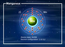 Átomo químico do diagrama de magganese vetor