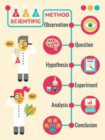 Método científico vetor