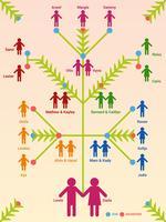Vetor de modelo de árvore genealógica funky