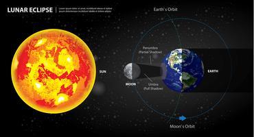 Eclipses lunares sol terra e ilustração vetorial de lua