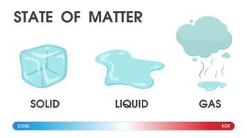 Alterando o estado da matéria do sólido, líquido e gás devido à temperatura. Ilustração vetorial. vetor