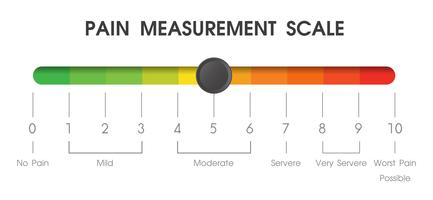 Ferramentas usadas para medir o nível de dor dos pacientes nos hospitais. vetor