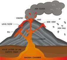 Diagrama de anatomia do vulcão. Ilustração vetorial.