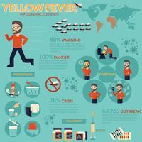 Infográfico de febre amarela vetor