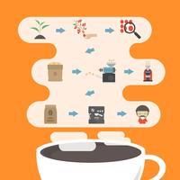 infográfico de processo de café