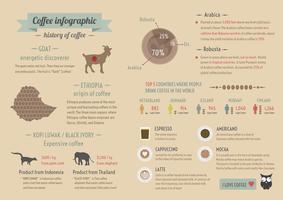 história de infográfico de café
