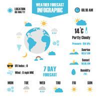 infográfico de previsão do tempo
