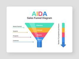 Vetor de diagrama de funil de vendas Aida