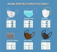 infográfico de eficiência de proteção de máscaras faciais. vetor