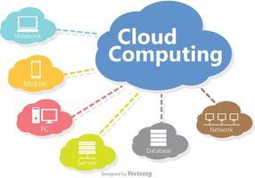 Vector de conceito de tecnologia de computação em nuvem