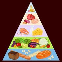 pirâmide alimentar em fundo escuro vetor