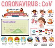 design de cartaz de coronavírus com sintomas e proteções vetor