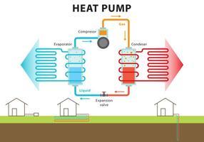 Sistema de bomba de calor vetor