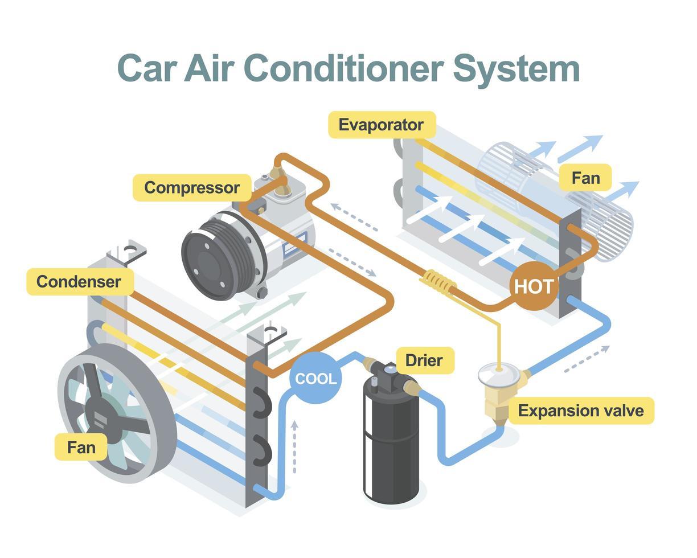 diagramma del condizionatore d'aria dell'automobile vettore