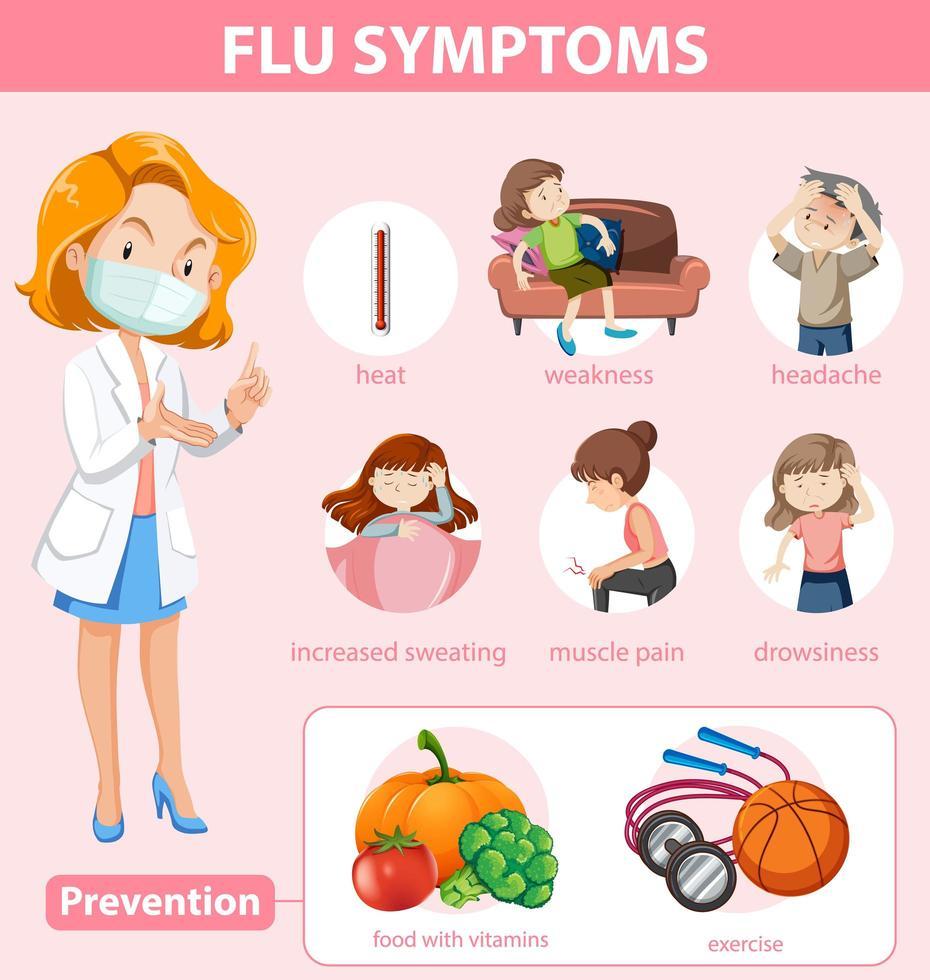 infografica medica dei sintomi e della prevenzione dell'influenza vettore