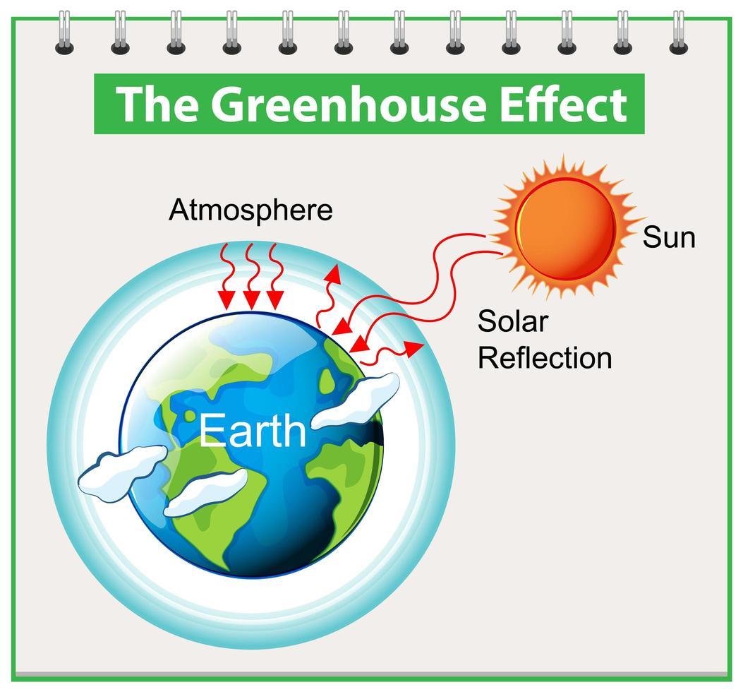 il diagramma dell'effetto serra vettore