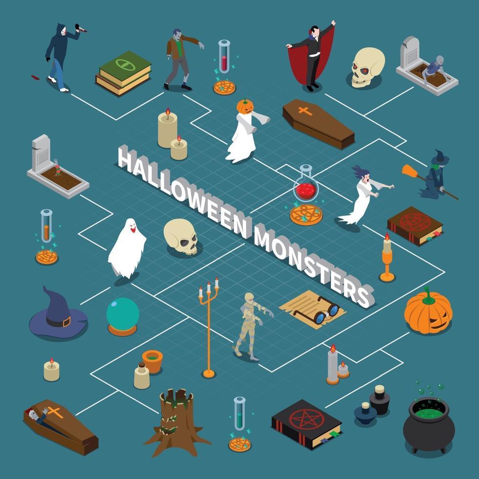 diagramma di flusso isometrico di halloween mostro vettore
