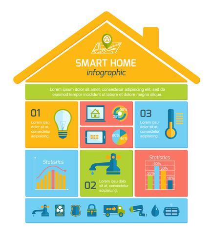 Infografica tecnologia Smart Home Automation vettore