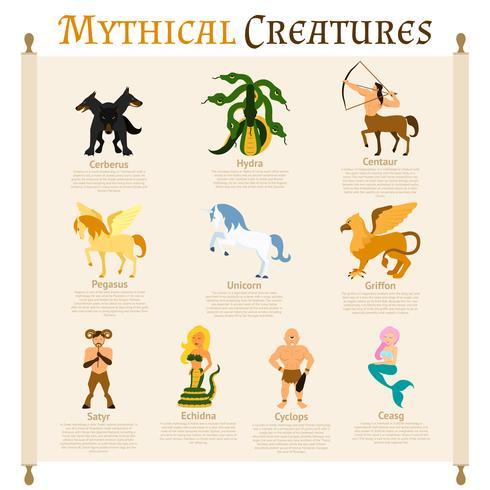 Infografica di creature mitiche vettore