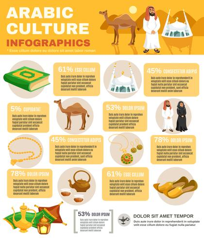 Infographics di cultura araba vettore