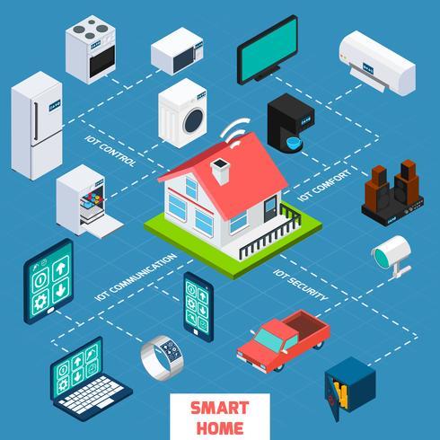 Icona di diagramma di flusso isometrico casa intelligente vettore